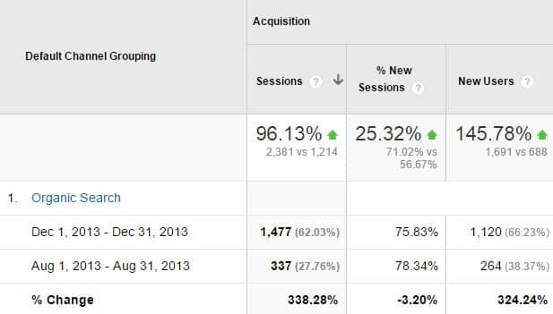 SEO Results After 3 Months